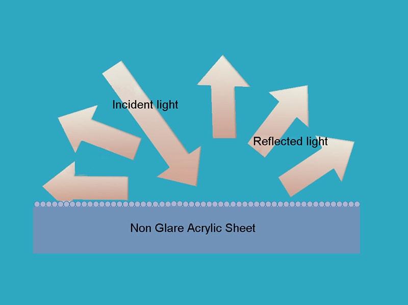 Non Glare Plexiglass sheet